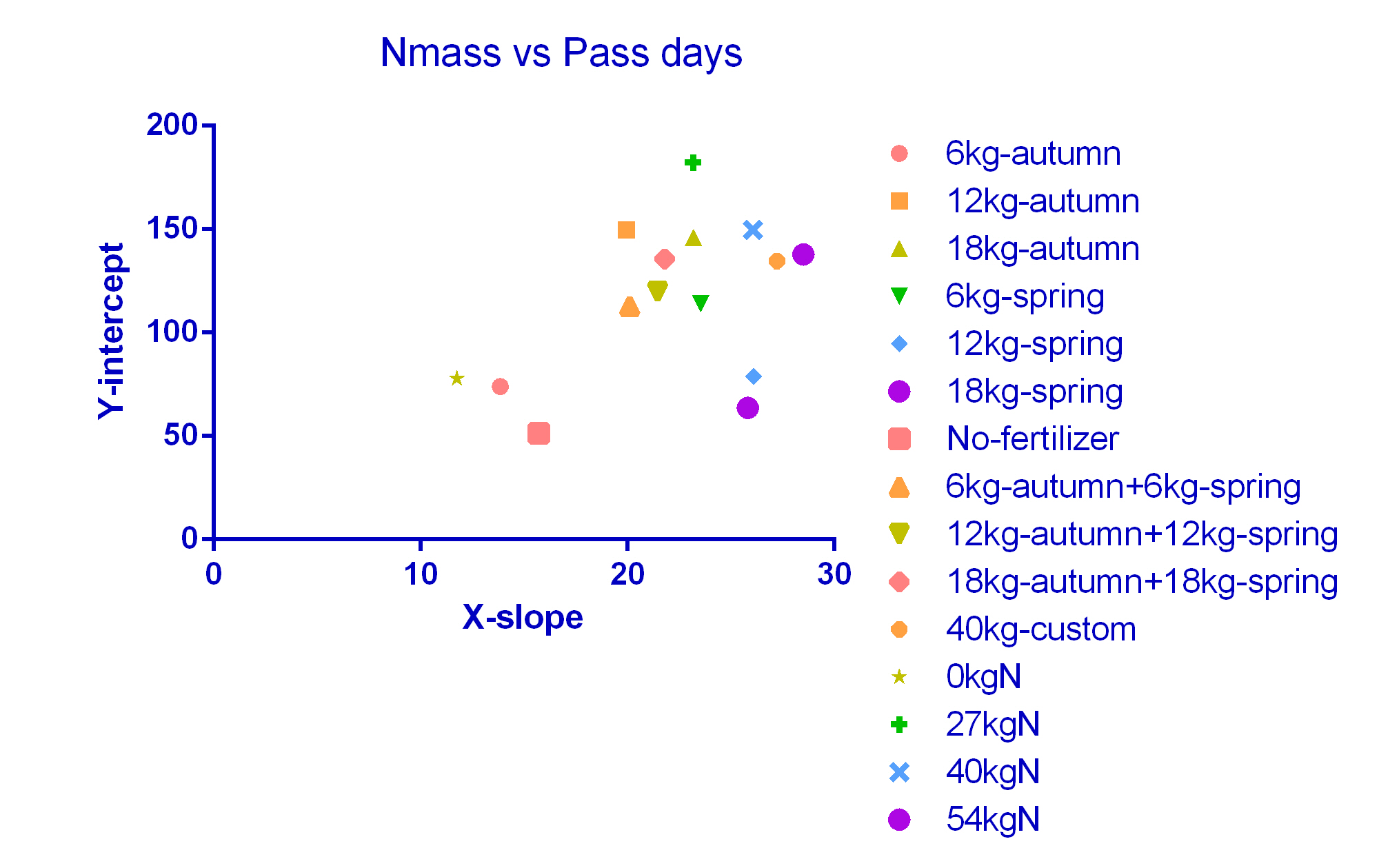 Nmass vs Pass days