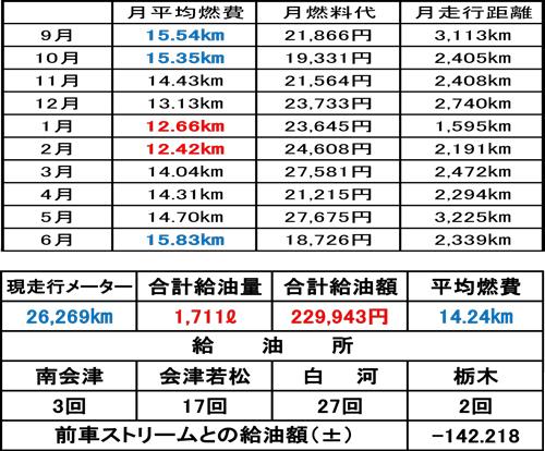 CX-5燃費記録