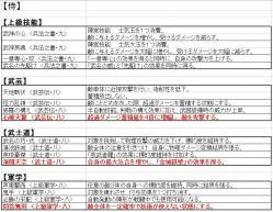 【天下夢幻の章】新技能:侍