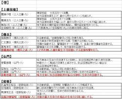 【天下夢幻の章】新技能:僧
