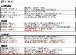 【天下夢幻の章】新技能:神職