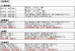 【天下夢幻の章】新技能:陰陽師