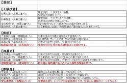 【天下夢幻の章】新技能:薬師