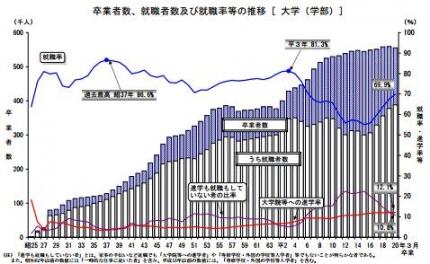 大学卒業者の就職率推移