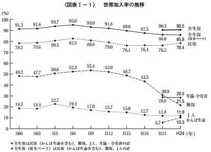 生命保険加入率の推移