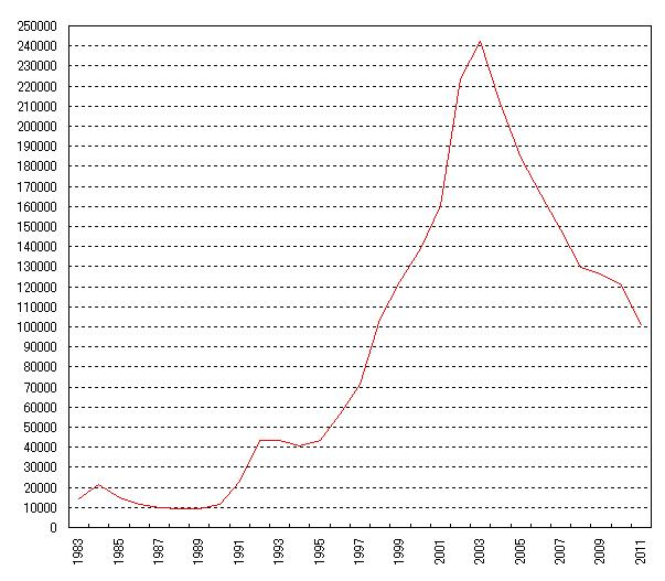 自己破産申請者数の推移