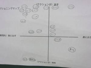 ポジショニングマップ2