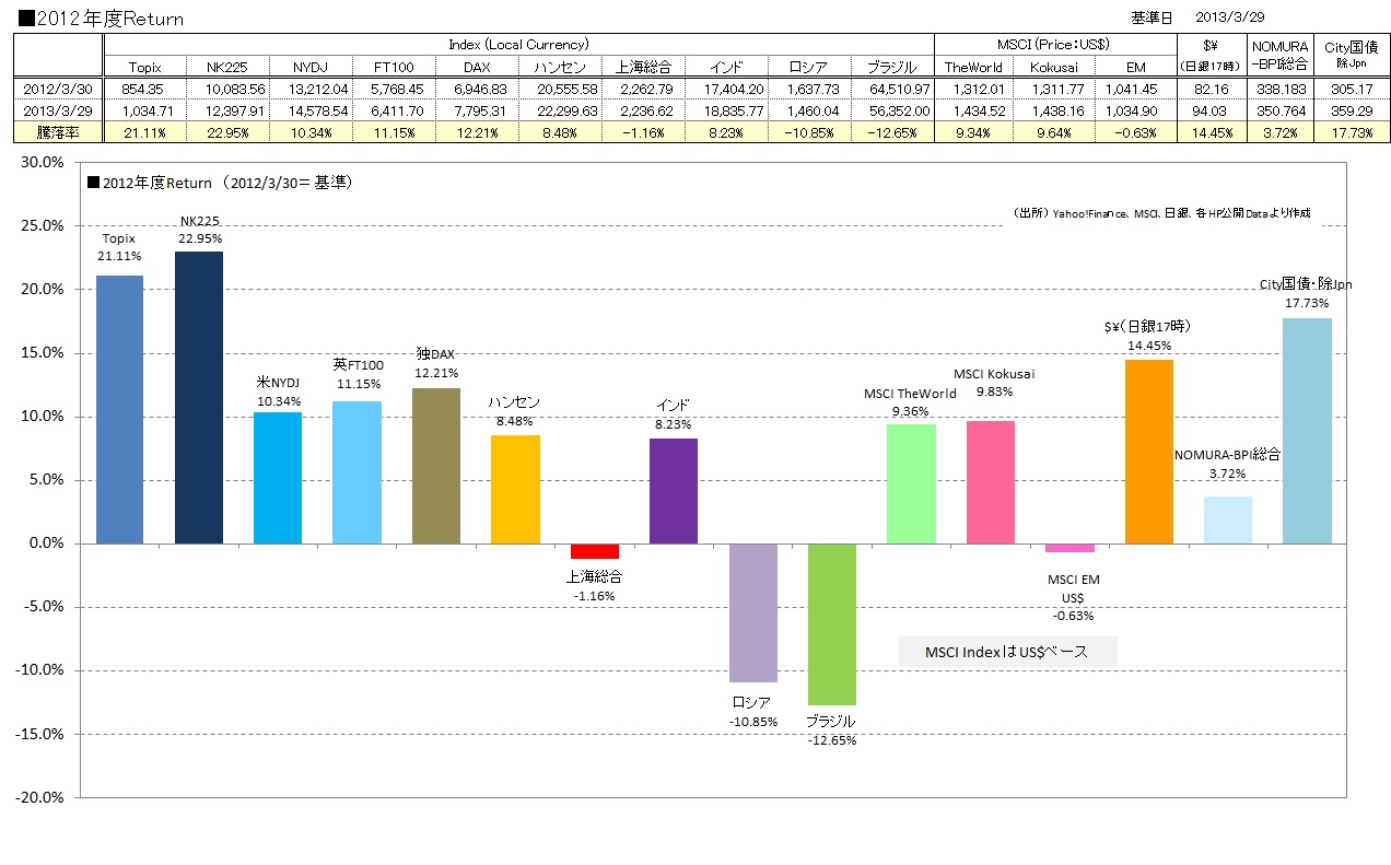 2012年度Performance棒グラフ