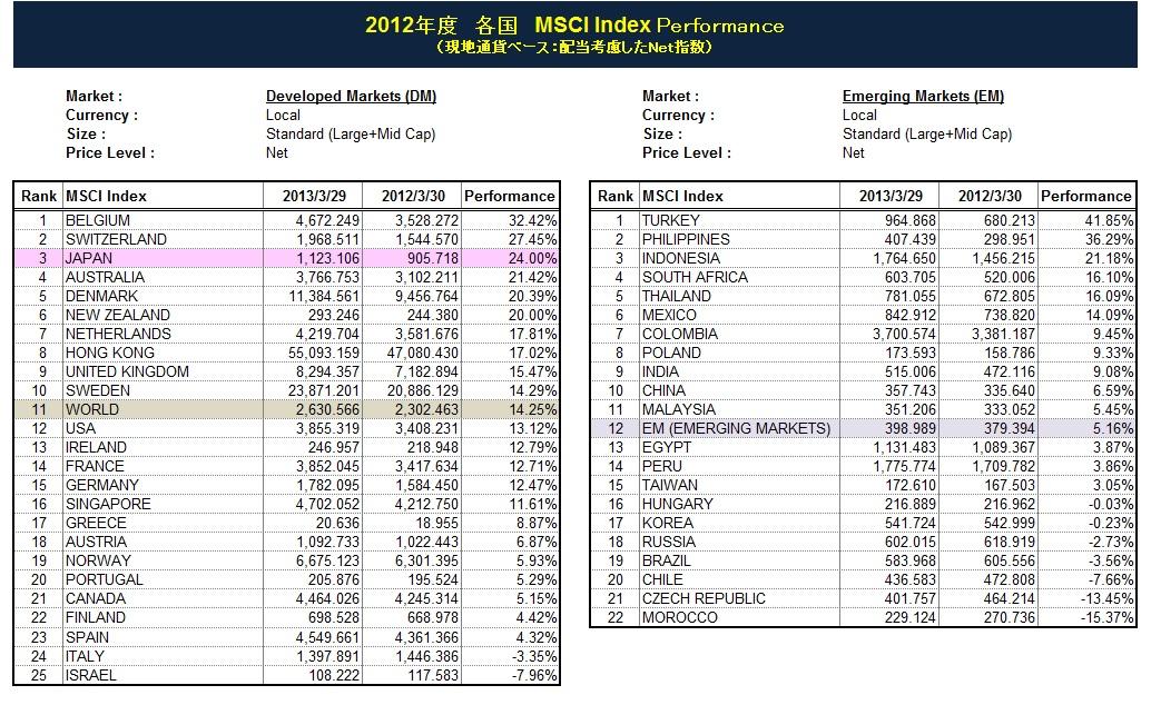 2012年度MSCI各国