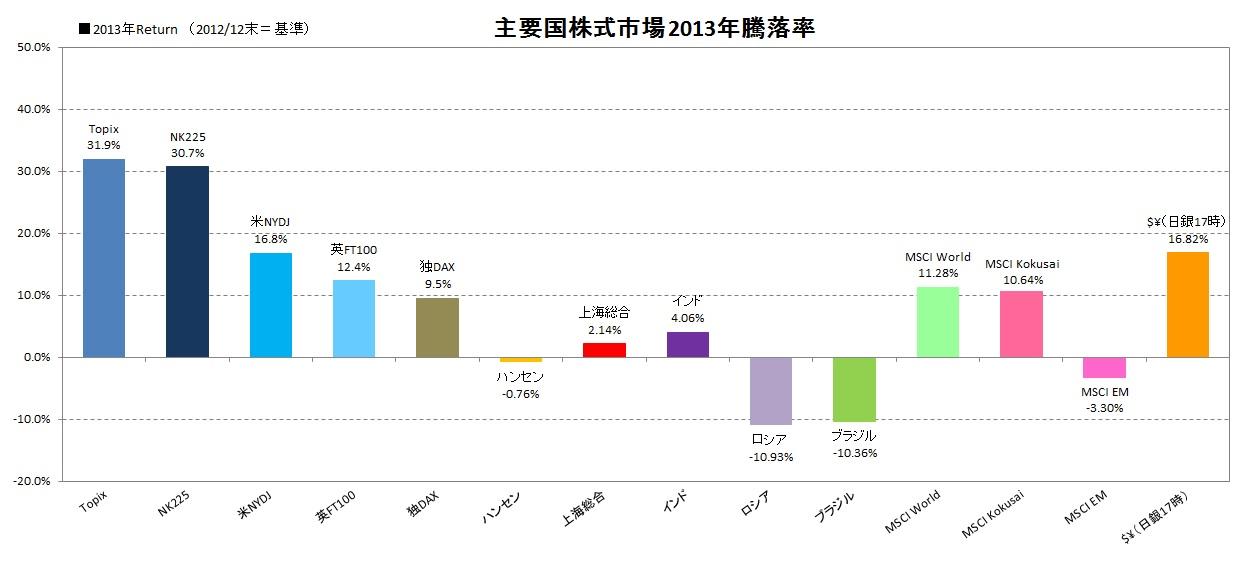 2013年騰落率