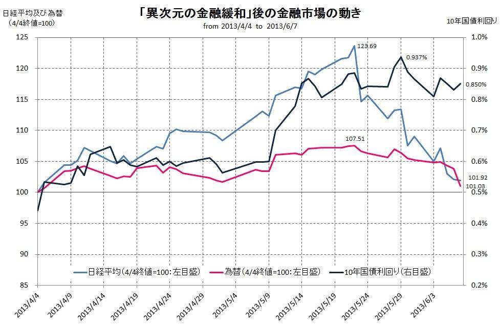 異次元の金融緩和後の市場