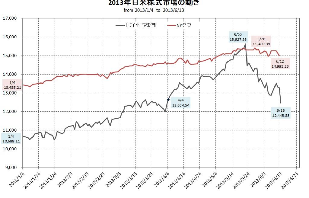 2013年日米株価