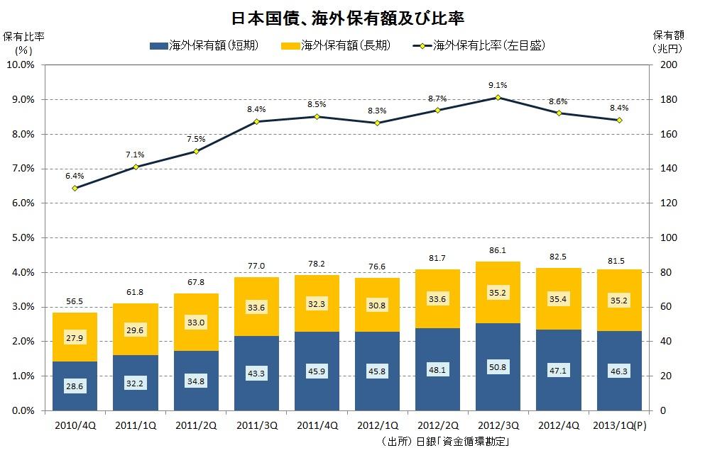 海外日本国債保有