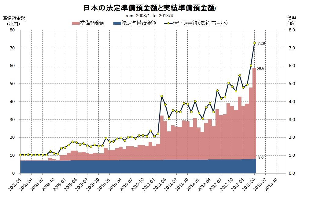 日本準備預金
