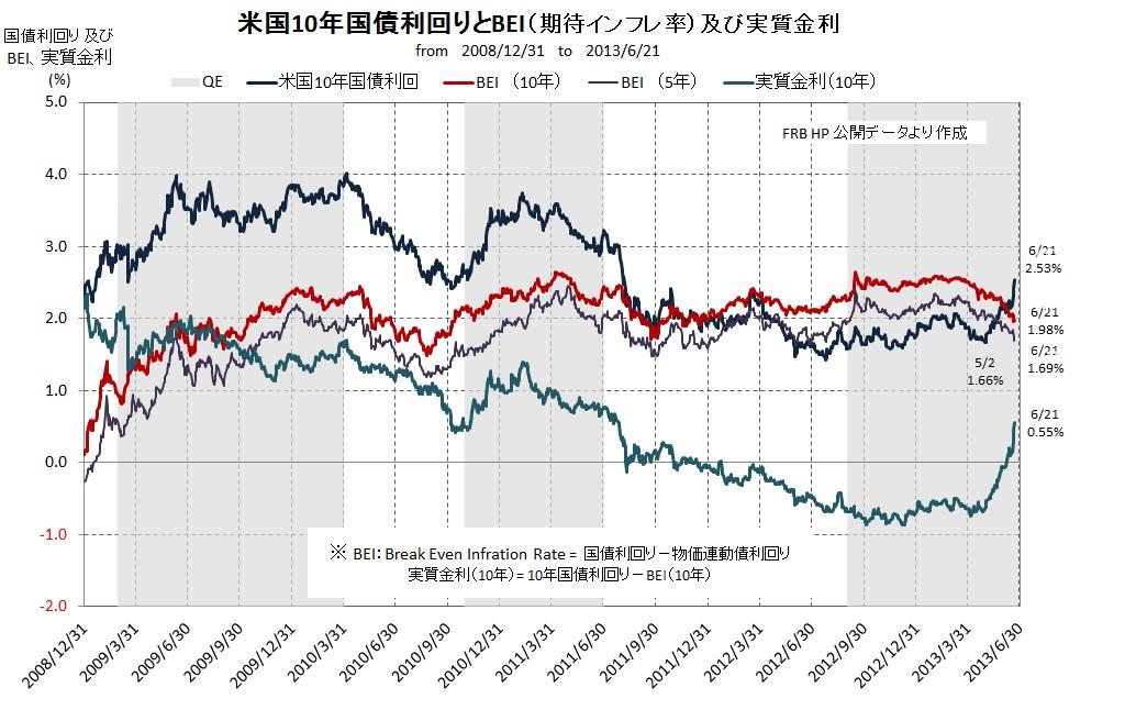 米国期待インフレ率