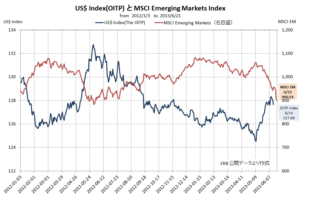 US$ Index vs MSCI EM