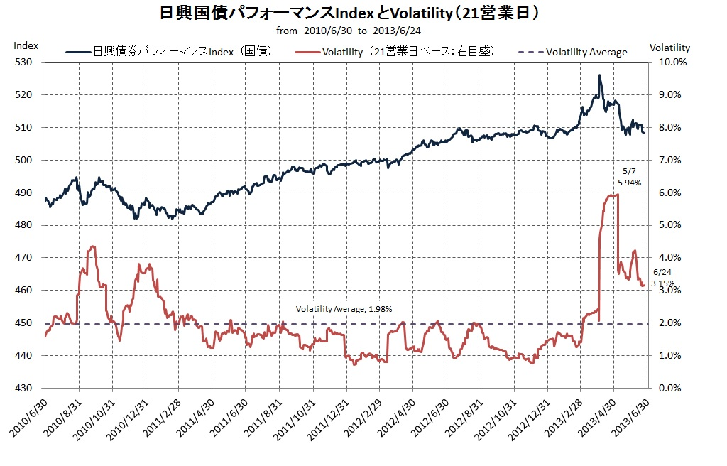 日興国債IndexとVlt