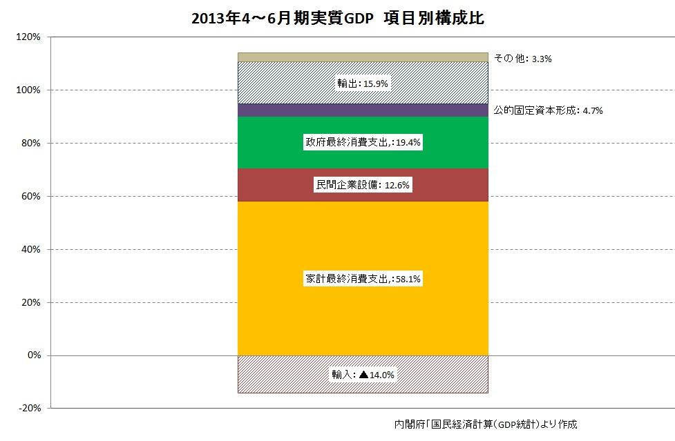 GDP構成比(2013年2Q)