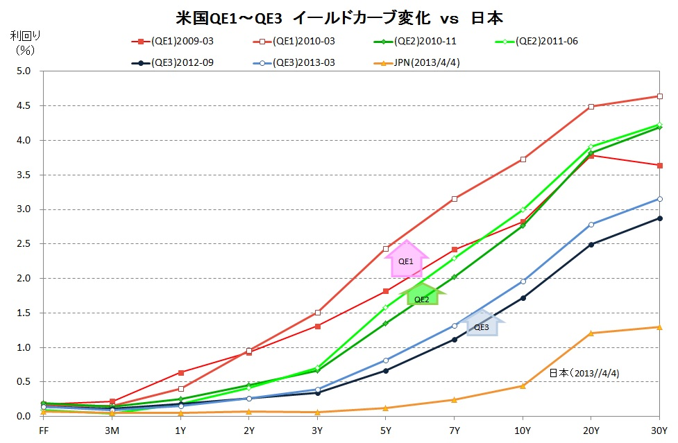 QE Yirld Curve vs Jpn
