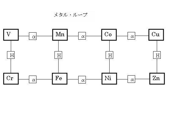 メタル・ループ