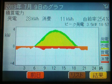 20130709_graph.jpg