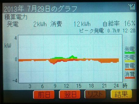 20130730_graph1.jpg
