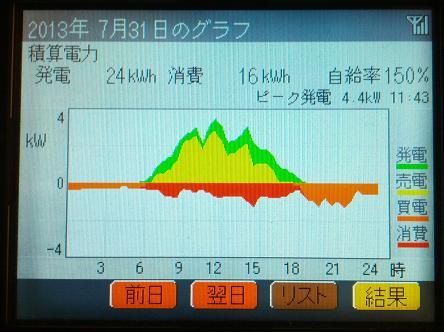 20130731_graph.jpg