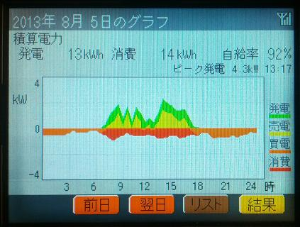 20130805_graph.jpg
