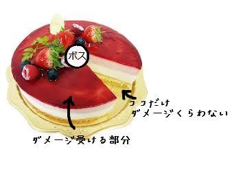 ケーキで例をあげる