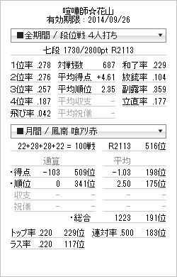 tenhou_prof_20131220.png