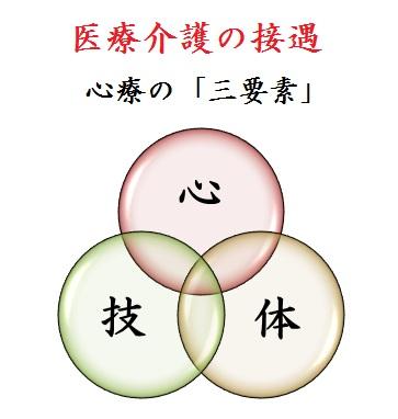 心療の「三要素」