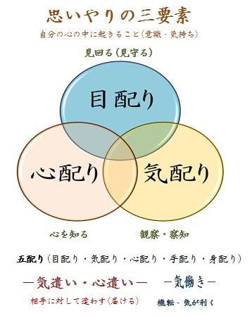 思いやりの三要素