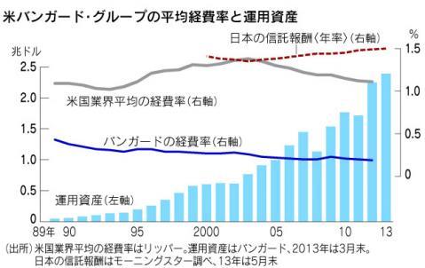 日米の平均信託報酬の推移がわかるグラフ