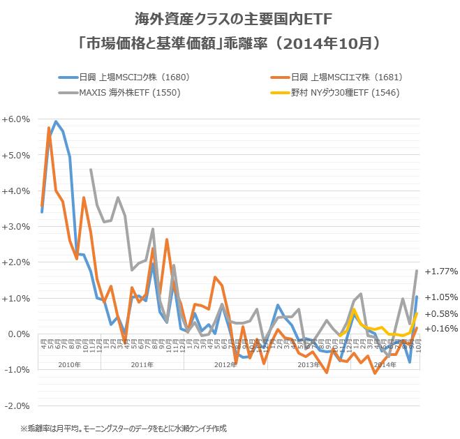 国内ETFの「基準価額と市場価格の乖離」(2014年10月末時点)