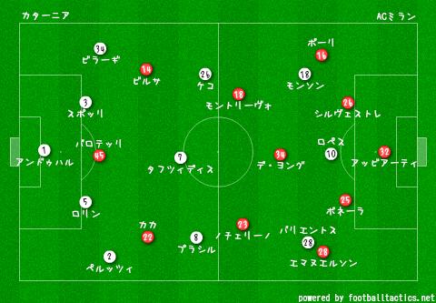 Catania_vs_AC_Milan_2013-14_pre.png