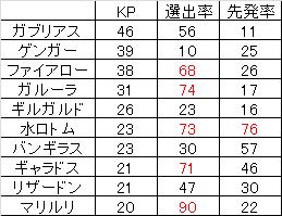 レートKP1028