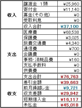 動物助け隊2013年6月収支報告