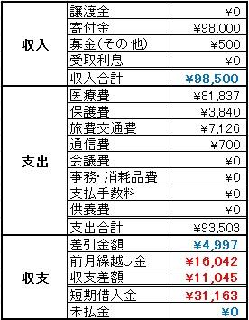 動物助け隊2013年8月収支報告