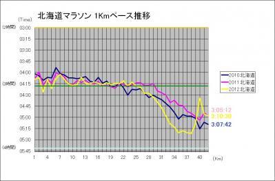 北海道マラソン1Kmペース推移N
