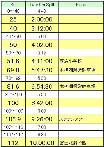 20130421_チャレ富士設定ペース