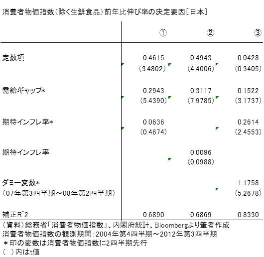 20130518表1