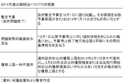 20131020表1
