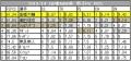 2013-14GP④NHK杯男子FSのPCS