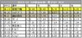2013-14GP④NHK杯男子SPのPCSだよ
