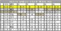 2013-14GPS②加 男子FSのPCS