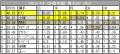 2013GP中国 男子SPのPCS詳細