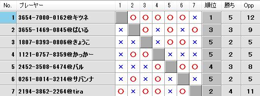 第23回キツネの社神舞奉納祭予選Bブロック