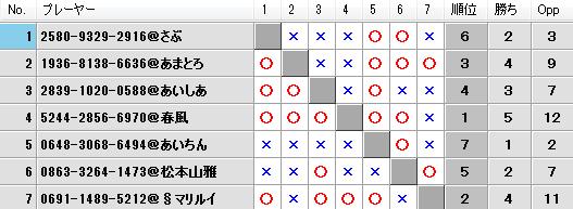 第23回キツネの社神舞奉納祭予選Fブロック