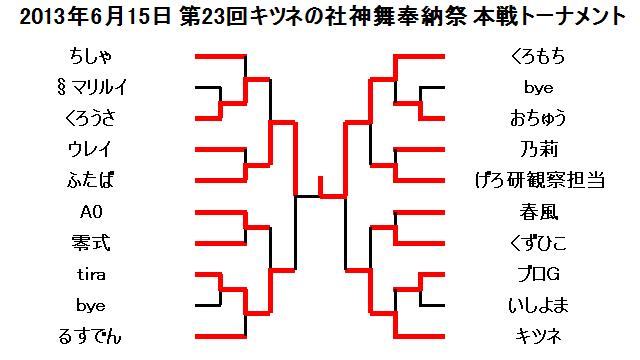 2013年6月15日第23回キツネの社神舞奉納祭本戦トーナメント