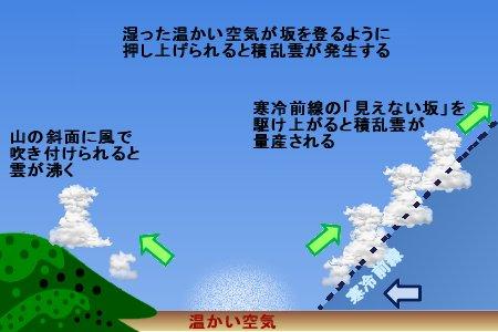 寒冷前線の見えない坂が積乱雲を量産する
